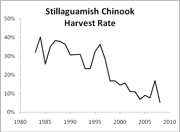 Stilly harvest rate
